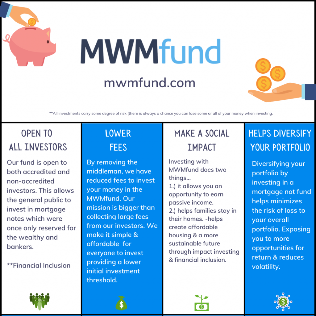 Why Invest in mortgage notes with MWMfund